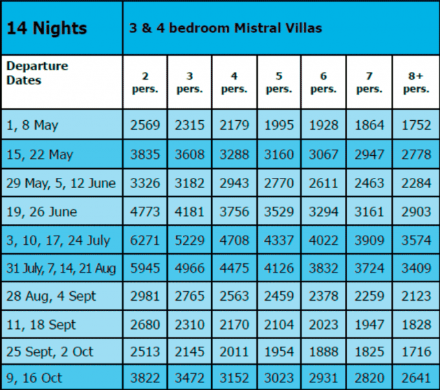 Mistral Villas priceguide 2020 14 nights